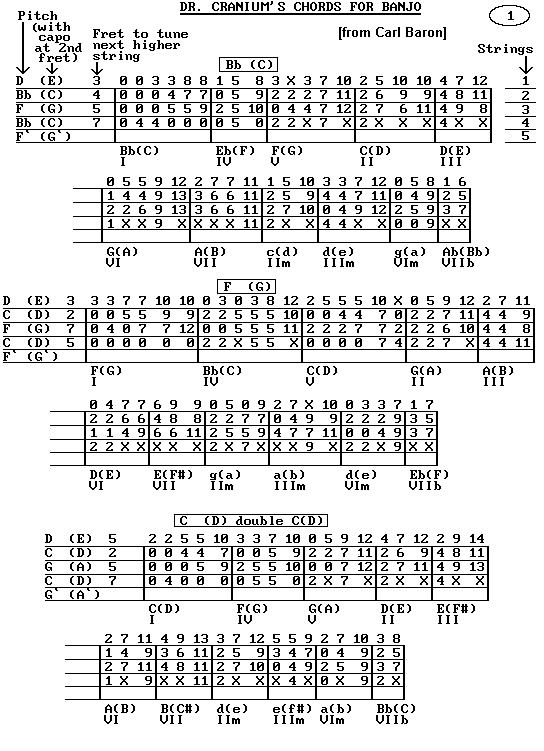 Banjo   String Banjo Chords Open G  String Banjo Chords