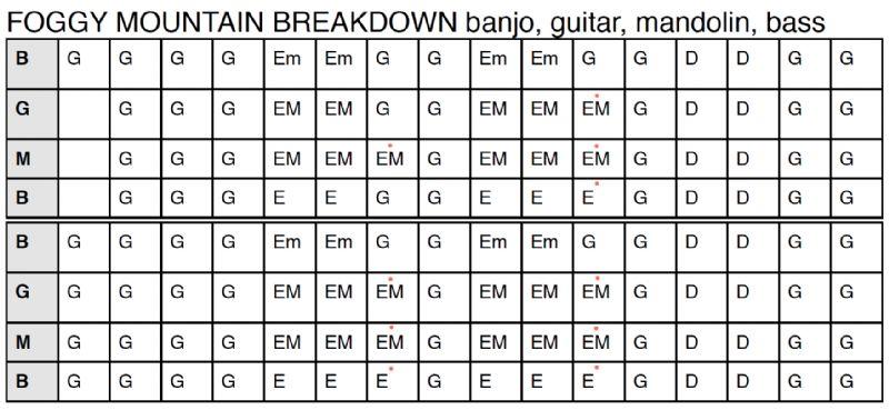 Foggy Mountain Breakdown - Earl changed the chords in 2005 ...