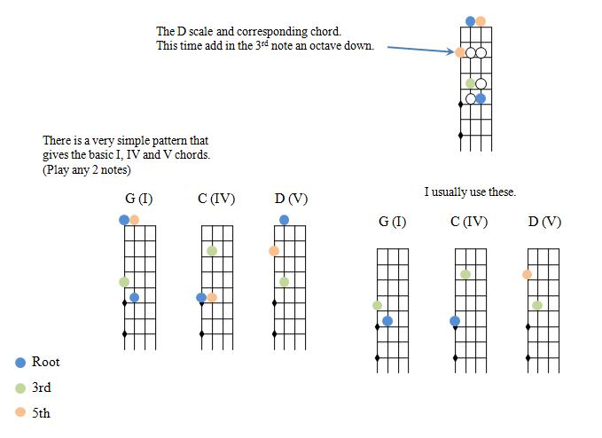 Violin : basic violin chords Basic Violin Chords along with Basic ...