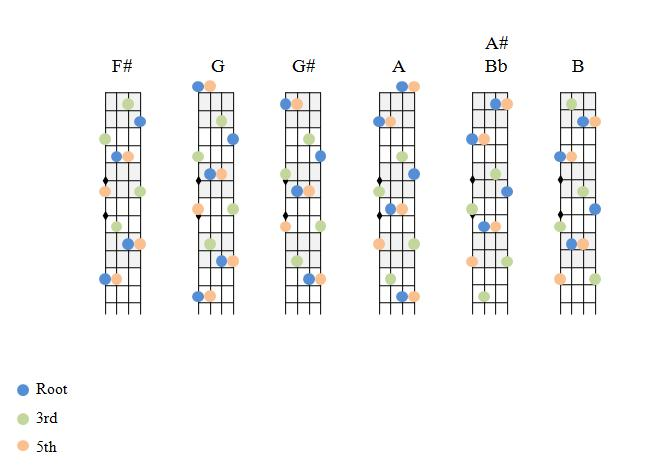 Mandolin : two finger mandolin chords Two Finger Mandolin and Two ...