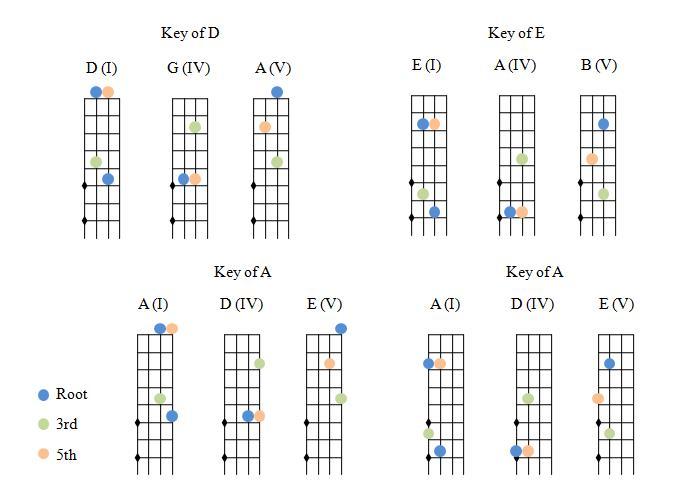 Fiddle notes u0026 equivalent guitar chords - Discussion Forums - Fiddle Hangout