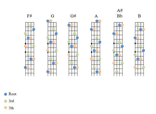 Major Chords 2 - StPeteNicku0026#39;s Photos - Fiddle Hangout