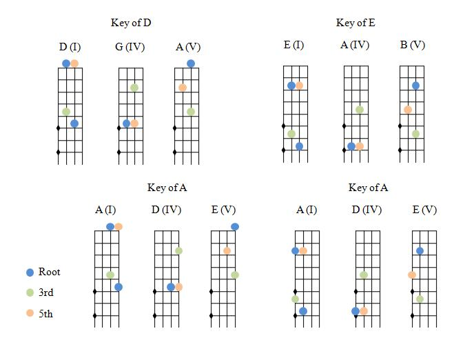 Pics Photos - Violin Chords Easy Http Www Onlinesheetmusic Com A Thousand Years