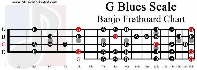 G Blues Scale - Discussion Forums - Banjo Hangout