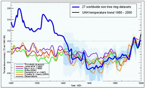 Vancouver Island Climate Records  To